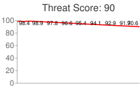 Spammer threat score: 90