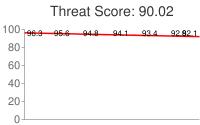 Spammer threat score: 90.02
