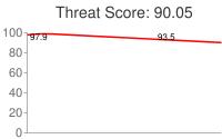 Spammer threat score: 90.05