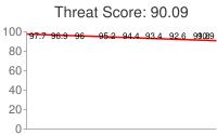 Spammer threat score: 90.09