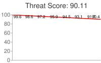 Spammer threat score: 90.11