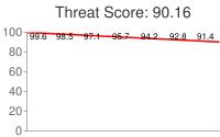 Spammer threat score: 90.16