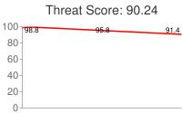 Spammer threat score: 90.24
