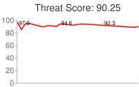 Spammer threat score: 90.25