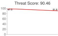 Spammer threat score: 90.46
