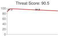 Spammer threat score: 90.5