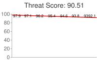 Spammer threat score: 90.51