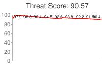 Spammer threat score: 90.57