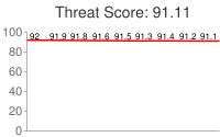 Spammer threat score: 91.11