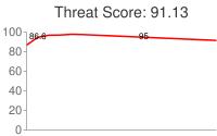 Spammer threat score: 91.13