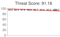 Spammer threat score: 91.16