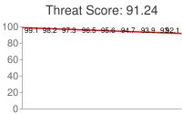 Spammer threat score: 91.24