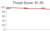 Spammer threat score: 91.35