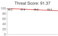 Spammer threat score: 91.37