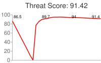Spammer threat score: 91.42