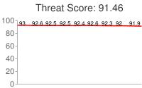 Spammer threat score: 91.46