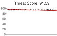 Spammer threat score: 91.59
