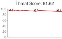 Spammer threat score: 91.62