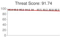 Spammer threat score: 91.74
