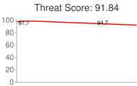 Spammer threat score: 91.84