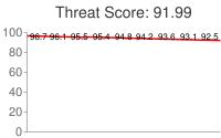 Spammer threat score: 91.99