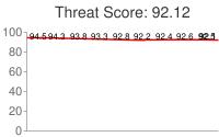 Spammer threat score: 92.12