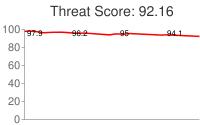 Spammer threat score: 92.16