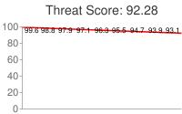 Spammer threat score: 92.28