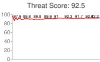 Spammer threat score: 92.5