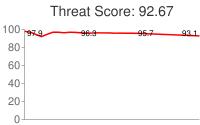 Spammer threat score: 92.67