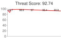 Spammer threat score: 92.74