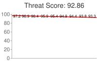 Spammer threat score: 92.86