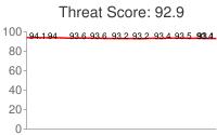 Spammer threat score: 92.9