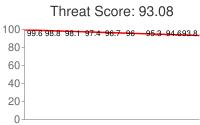 Spammer threat score: 93.08