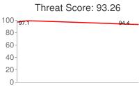 Spammer threat score: 93.26