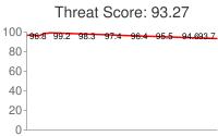 Spammer threat score: 93.27