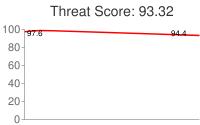 Spammer threat score: 93.32
