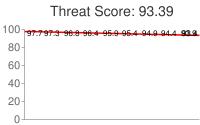 Spammer threat score: 93.39
