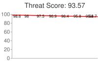 Spammer threat score: 93.57