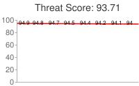Spammer threat score: 93.71
