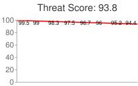 Spammer threat score: 93.8