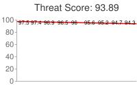 Spammer threat score: 93.89