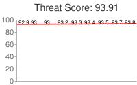 Spammer threat score: 93.91