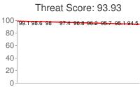 Spammer threat score: 93.93