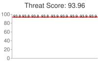 Spammer threat score: 93.96