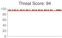 Spammer threat score: 94