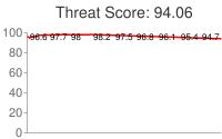 Spammer threat score: 94.06