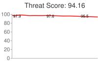 Spammer threat score: 94.16