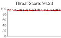 Spammer threat score: 94.23