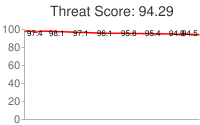 Spammer threat score: 94.29